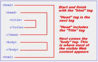 color html tags basic structure of html documents