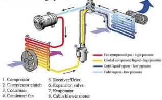 All Electric Car Ac All Car A C Riper Home Service Ph 7 No 976263902 Jaipur