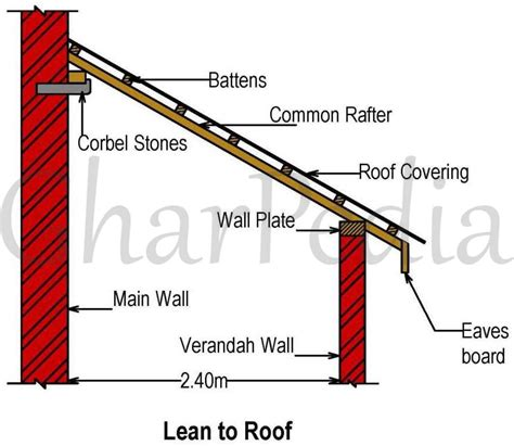 Corbel Plate by Lean To Roof Acquire More Information About It