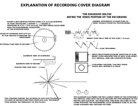 the voyager golden record creative commons