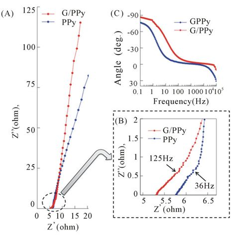 impedance in supercapacitor 28 images supercapacitor frontiers liquid crystalline graphene