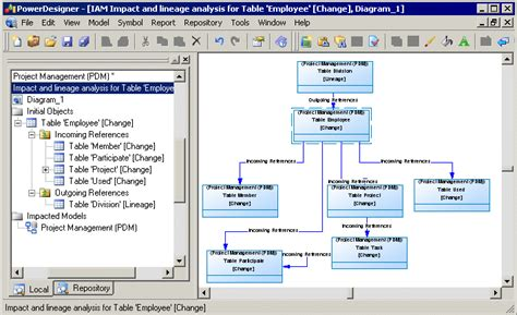 data lineage diagram impact and lineage analysis