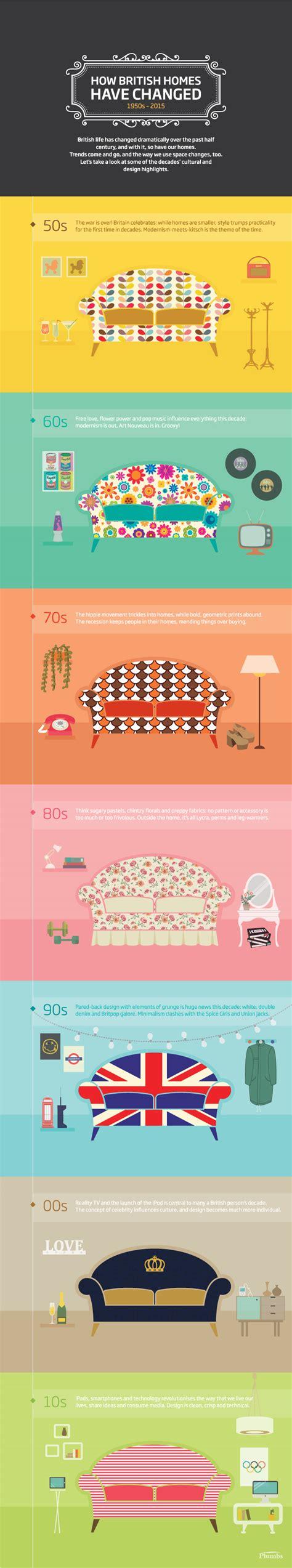 home design trends through the decades interior design trends british homes through the ages