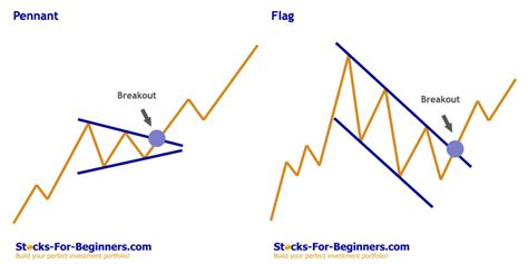 pattern stock price stock chart patterns tutorial