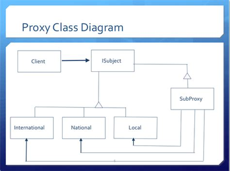 pattern proxy proxy pattern actionscript 3 0 design patterns
