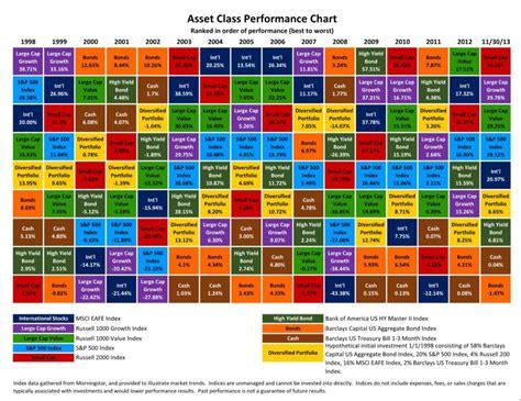 ibbotson chart asset class returns 2014 update ios on