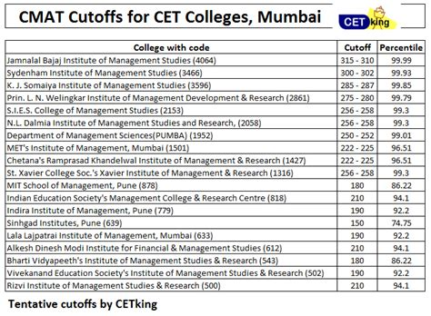 Mba Cmat Cut 2015 by Cmat 2014 Sept Analysis Cetking