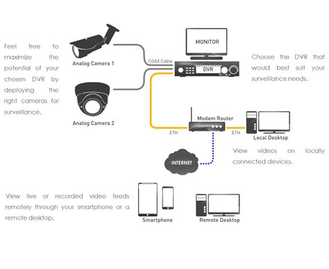 dvr wiring diagrams electrical schematic