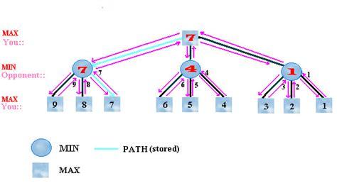 image gallery minimax algorithm