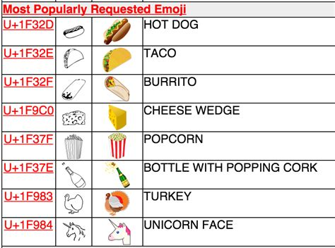 emoji unicode emoji alert tacos hot dogs unicorns appear with unicode