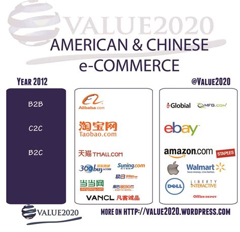 alibaba e commerce commerce value2020 internet market