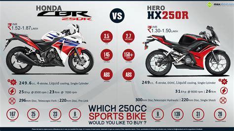 hero cbr new model quick comparison hero hx250r vs honda cbr250r