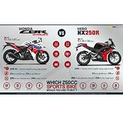 Quick Comparison – Hero HX250R Vs Honda CBR250R
