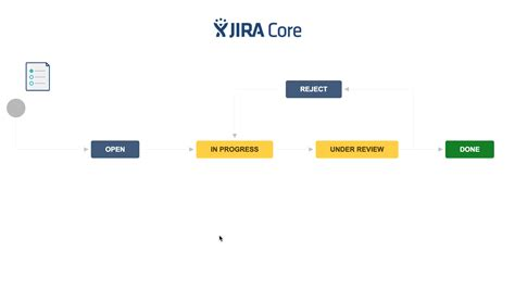 jira workflow templates die m 246 glichkeiten jira jenseits software