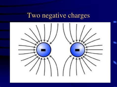 Electrical Charge Of A Proton by Electric Charge Of A Proton Static Electricity