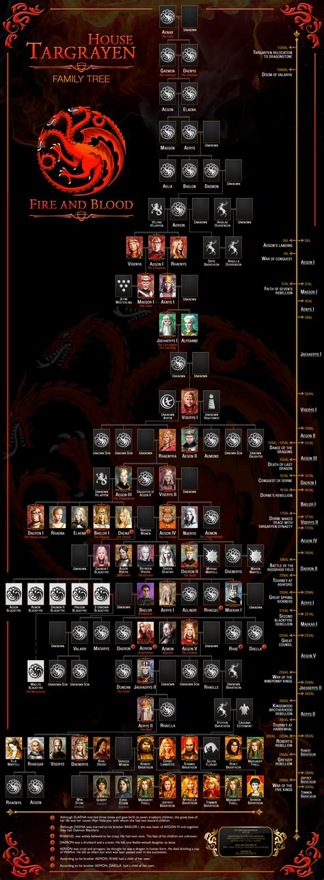 family house games targaryen family tree family games and family trees on pinterest