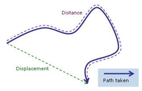 Correspondence Mba Meaning by Distance Vs Displacement How Would It Take The Mars