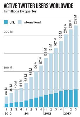 de internationale groei van twitter nsma