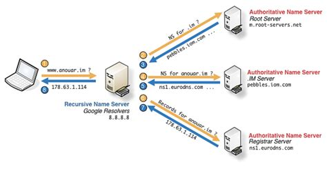 How Dns Lookup Works How Hostname To Ip Address Conversion Or Name Resolution