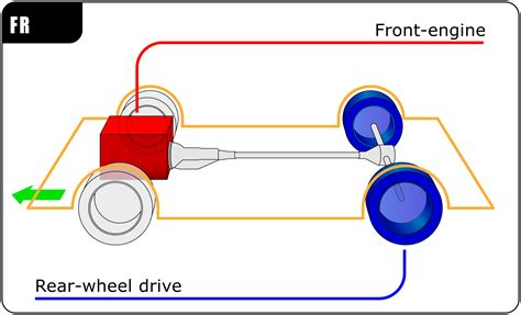 front wheel drive transmission diagram front engine rear wheel drive layout wikiwand