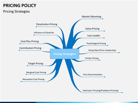 Pricing Policy Powerpoint Template Sketchbubble Pricing Policy Template