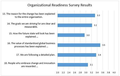 The Devil S In The Details 7 Tips For Learning And Change Readiness Assessments Change Readiness Assessment Template