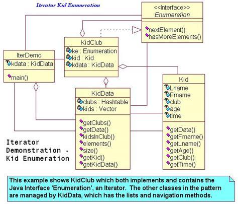 iterator design pattern java exle java iterator