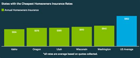 average cost of house insurance average price of house insurance average home insurance cost 2017 guide cost of