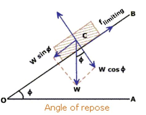 modern physics | 23785 why are the angle of repose and