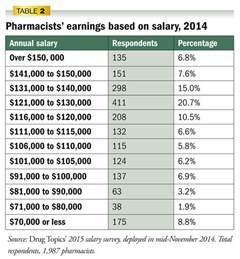 Pharmacy Technician Salaries by Topics 2015 Salary Survey Pharmacist Incomes Hold Steady Topics