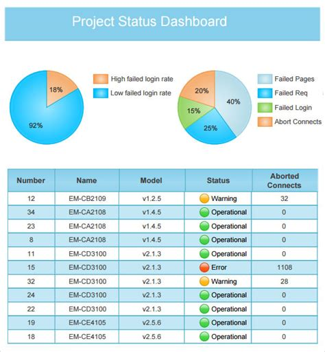 project status dashboard template free archives kartpriority