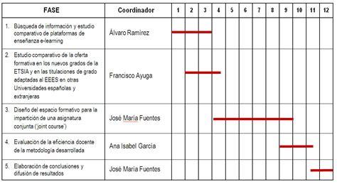 Modelo Curriculum Upm Informaci 243 N Proyectos I E Portal Servicio De Innovaci 243 N Educativa