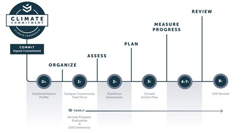 Oxford Mba Application Timeline by Strategic Management Study Questions And Answers
