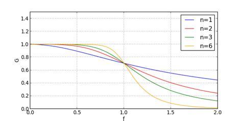 filtre passe bas second ordre diagramme de bode pdf passe bas