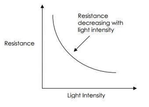 light dependent resistor characteristics curve how an ldr light dependent resistor works kitronik