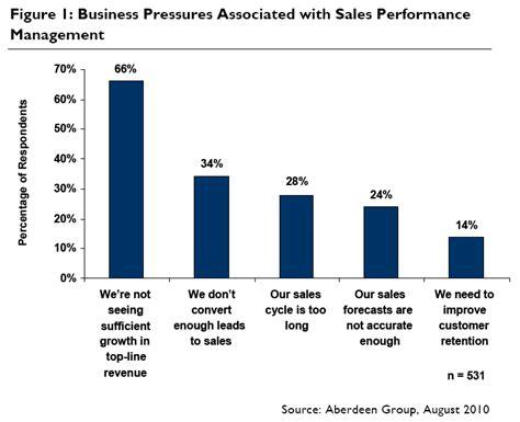 Sales Performance Management Demand Metric Blog Salesperson Performance Review Template