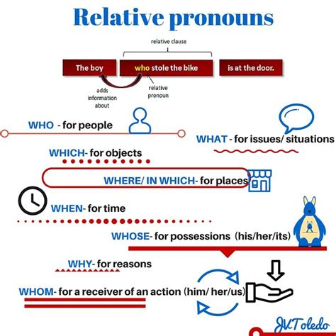 Search Relative 25 Best Ideas About Relative Pronouns On Writing Images Grammar