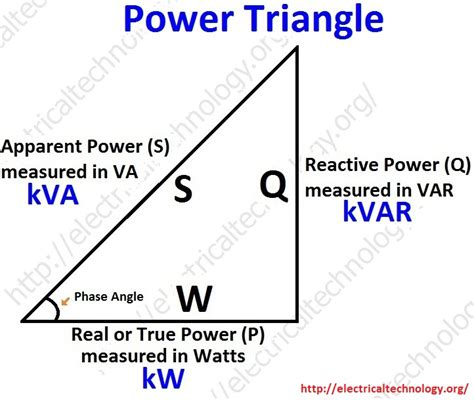 kvar capacitor form active reactive apparent and complex power simple explanation with formulas electrical