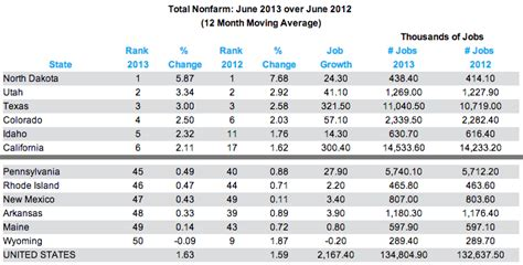 Mba Employment Ranking by Pa Ranked 45th In June Creation Politicspa