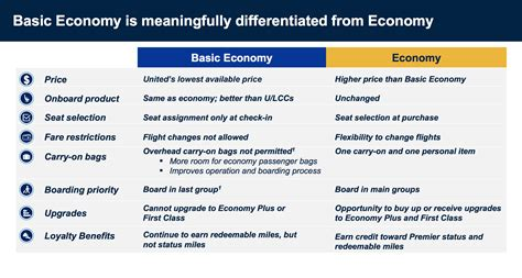 united baggage rules united airlines new basic economy fares ban carry on