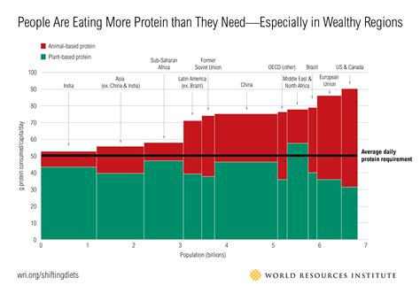 protein 6 year sustainable diets what you need to in 12 charts
