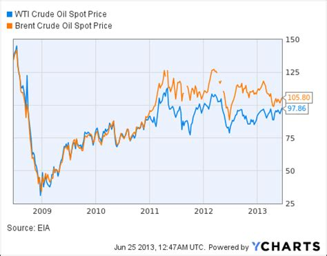 are any big oil stocks a buy right now? | seeking alpha