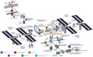 Cupola Structure Module
