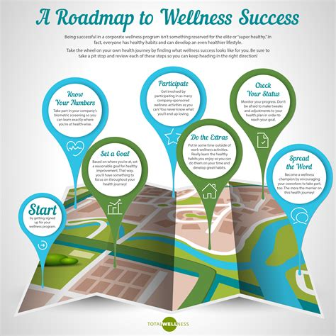 Wellness Template A Step By Step Guide To Wellness Health And Wellness