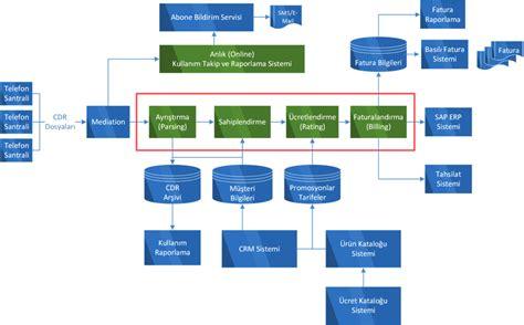 tutorialspoint telecom billing telecom billing by ilker sarac