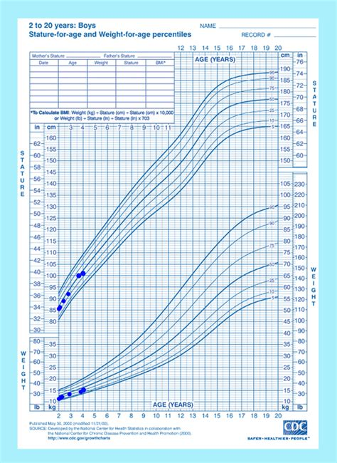 cdc growth chart plotted cdc charts for maximo s height weight and