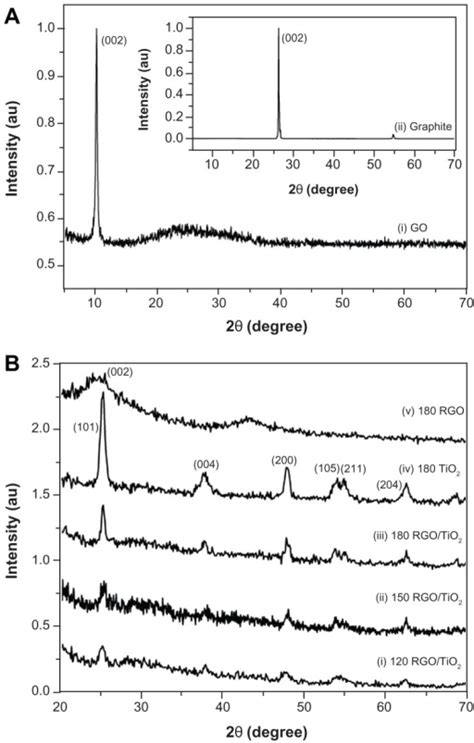 xrd pattern of reduced graphene oxide x ray diffraction patterns of a graphite and graphene