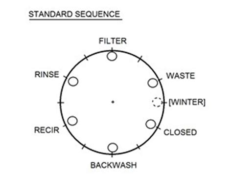 pool filter settings diagram how to backwash a pool filter with no valve label