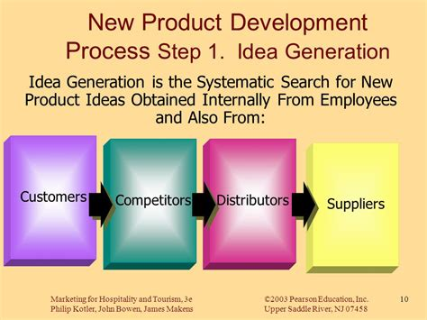 product design idea generation techniques chapter 9 designing and managing products ppt video