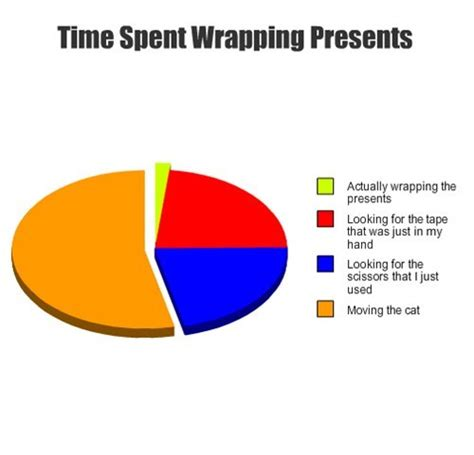 Wrapping Presents Meme - site unavailable